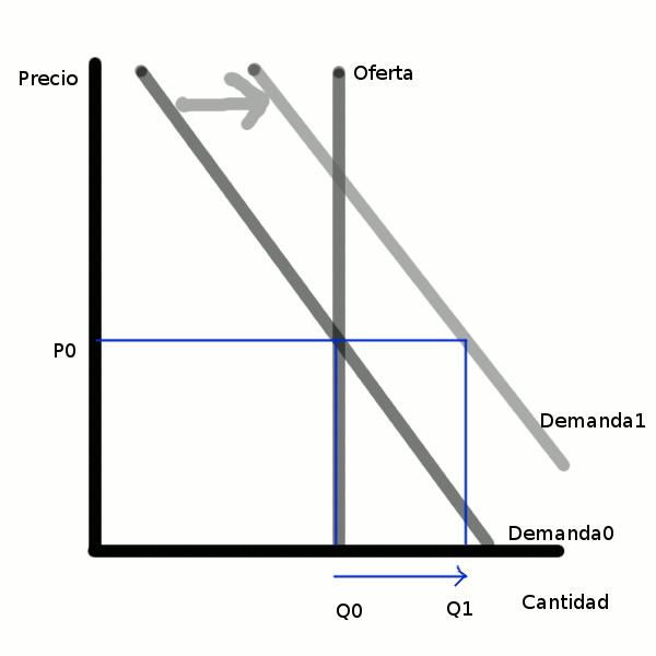 oferta fija - aumento de la demanda