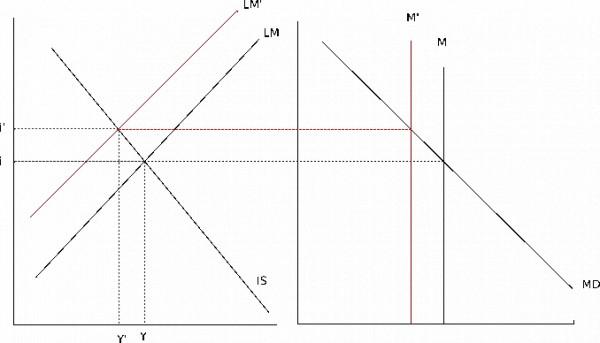 Grafico Politica Monetaria Contractiva