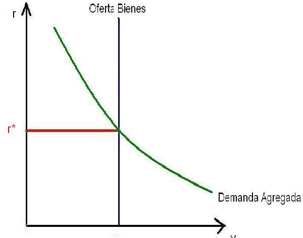 mercado de bienes